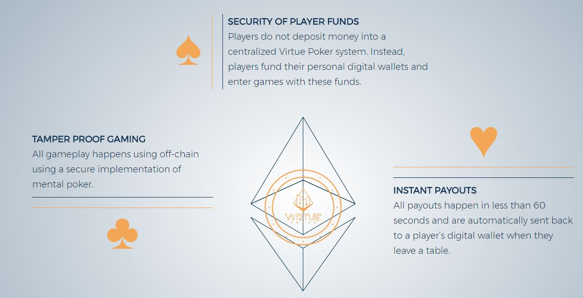 Virtue Poker security features