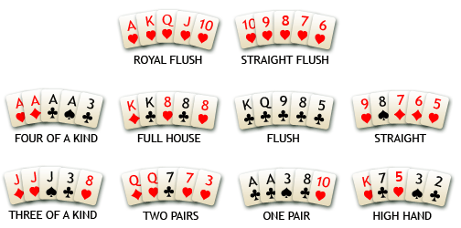 rules of playing poker